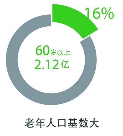 人口基数_由于人口基数大 困难
