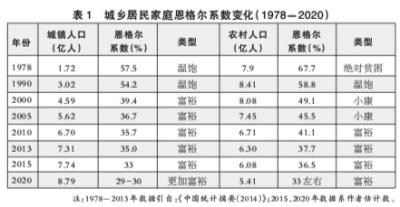 新常态:中国经济发展阶段的升级版