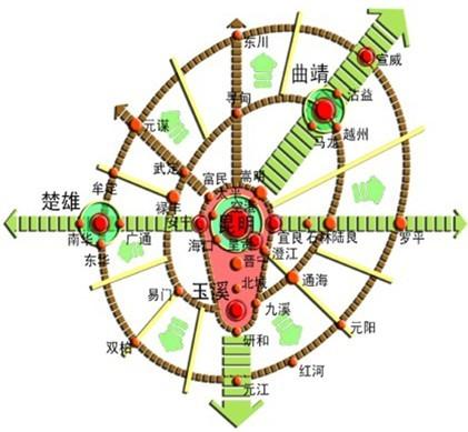 楚雄市发展规划图