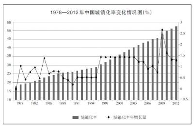 中国现有人口_2012中国现有人口