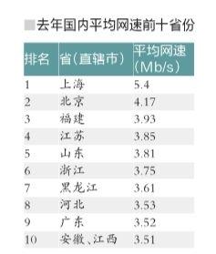 去年我国平均网速达3.45Mb/s