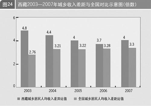 西藏经济社会发展报告