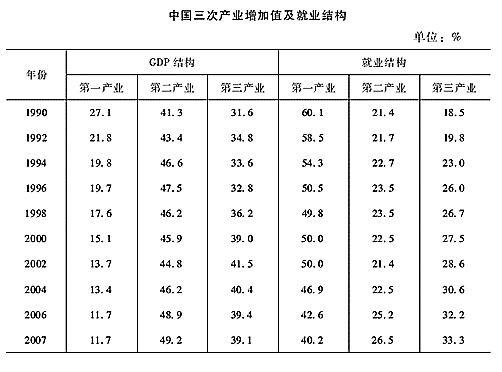 西藏人口统计年鉴_中国人口统计年鉴 2006