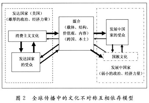 重探传播学研究中的文化帝国主义理论(6)_理论