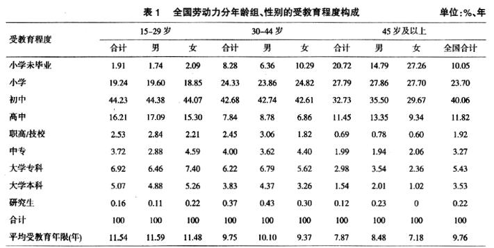 年龄分层视角下的中国劳动力